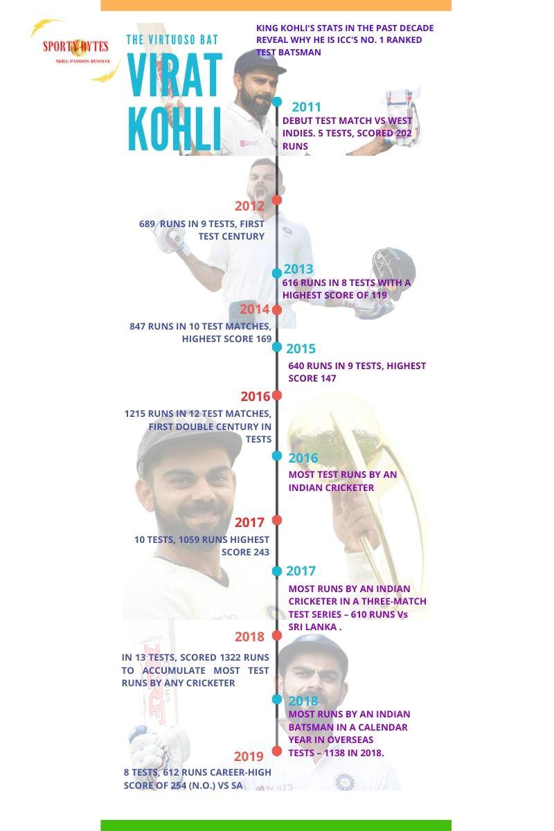 infographic-of-year-on-year-test-record-of-virat-kohli