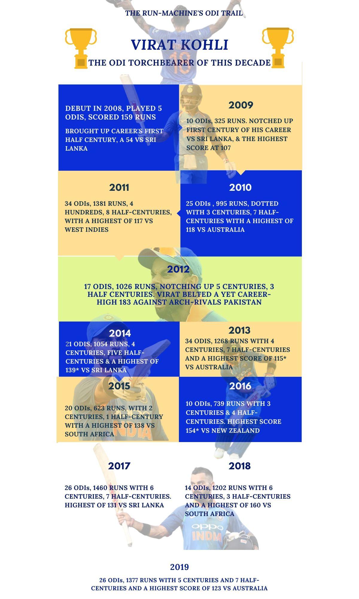 infographic-of-virat-kohli-since-his-debut