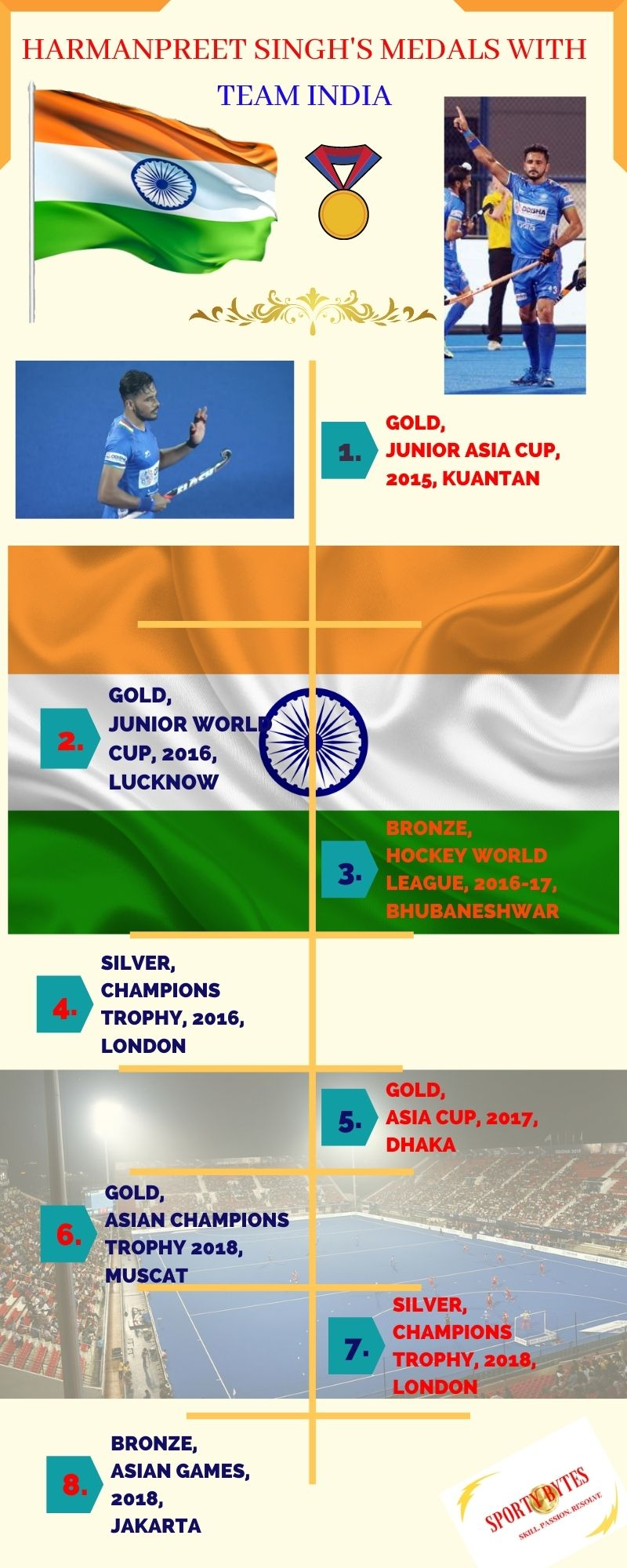 infographic-of-team-medals-of-indian-hockey-layer-harmanpreet-singh